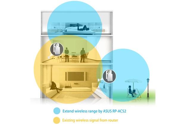 WiFi extender ASUS RP