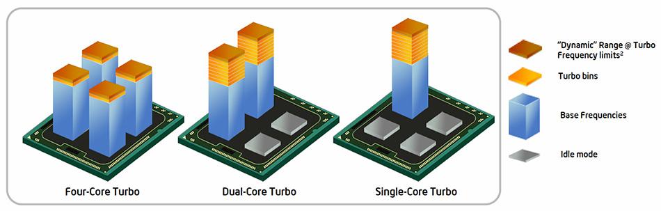 Turbo technologie zvyšuje výkon