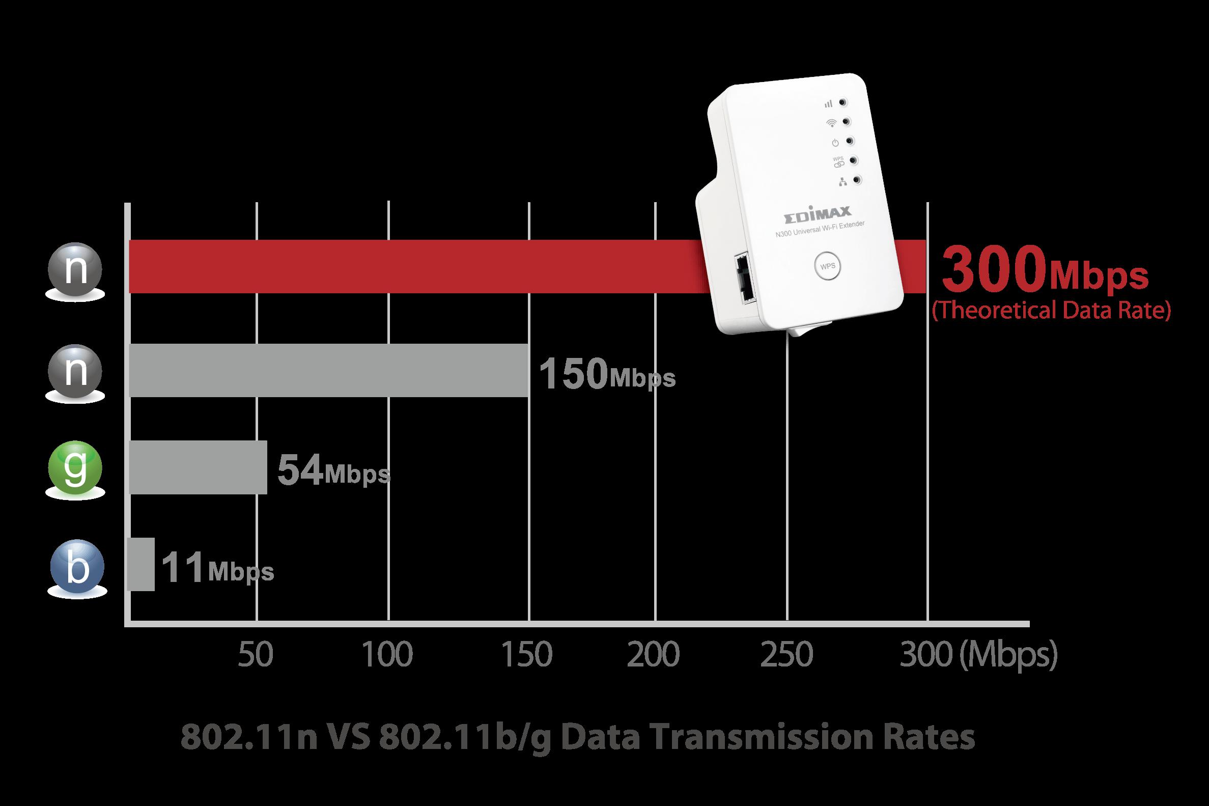 Norma pro bezdrátové sítě 802.11n